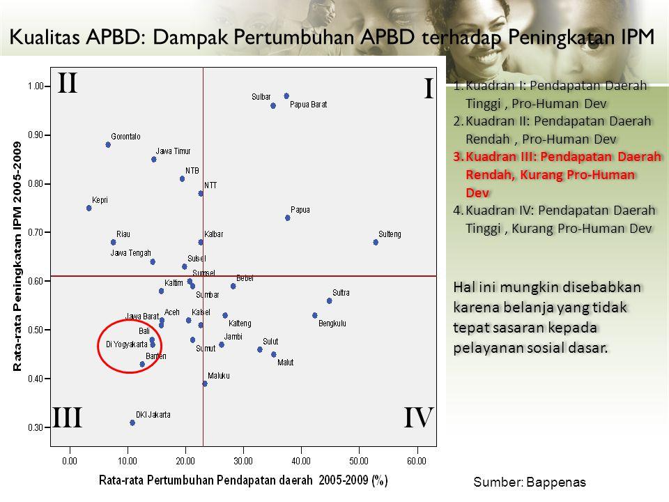 Kualitas APBD: Dampak Pertumbuhan APBD terhadap Peningkatan IPM