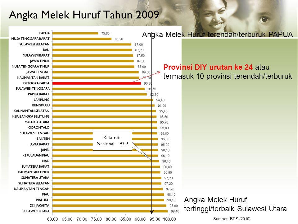 Angka Melek Huruf Tahun 2009