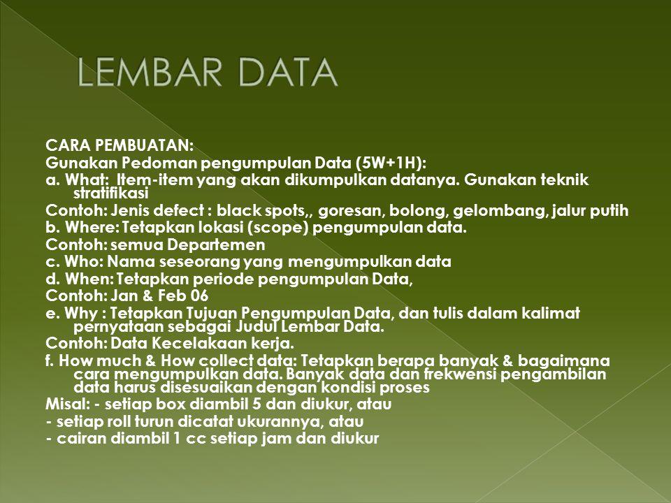 LEMBAR DATA CARA PEMBUATAN: Gunakan Pedoman pengumpulan Data (5W+1H):