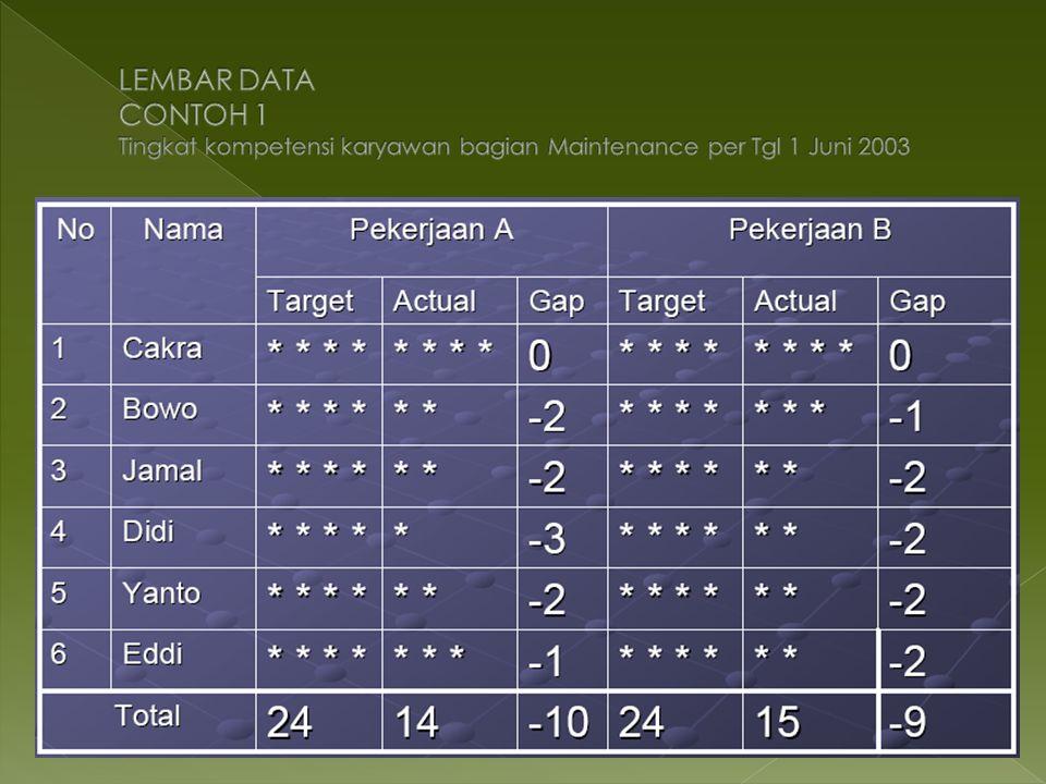 LEMBAR DATA CONTOH 1 Tingkat kompetensi karyawan bagian Maintenance per Tgl 1 Juni 2003