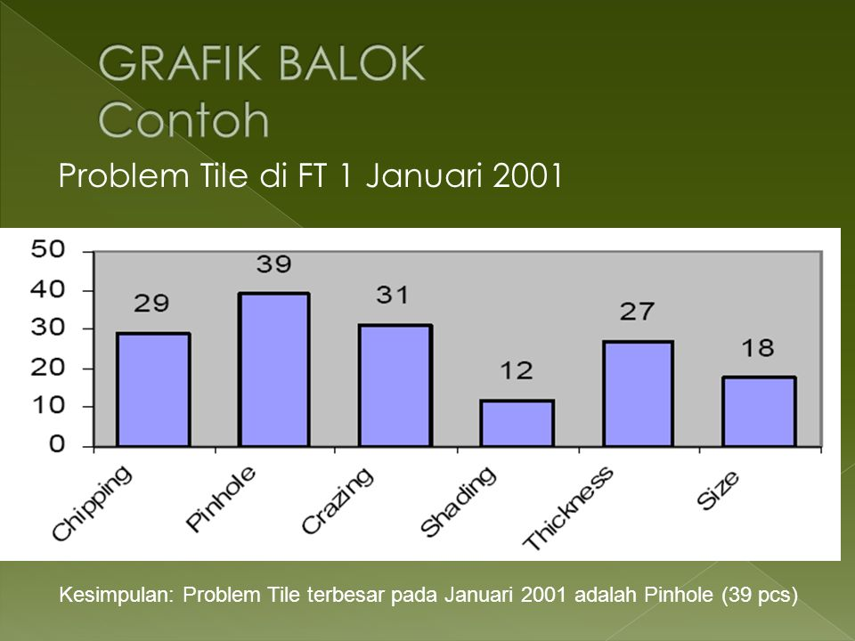 GRAFIK BALOK Contoh Problem Tile di FT 1 Januari 2001