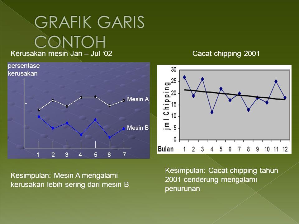 GRAFIK GARIS CONTOH Kerusakan mesin Jan – Jul '02 Cacat chipping 2001