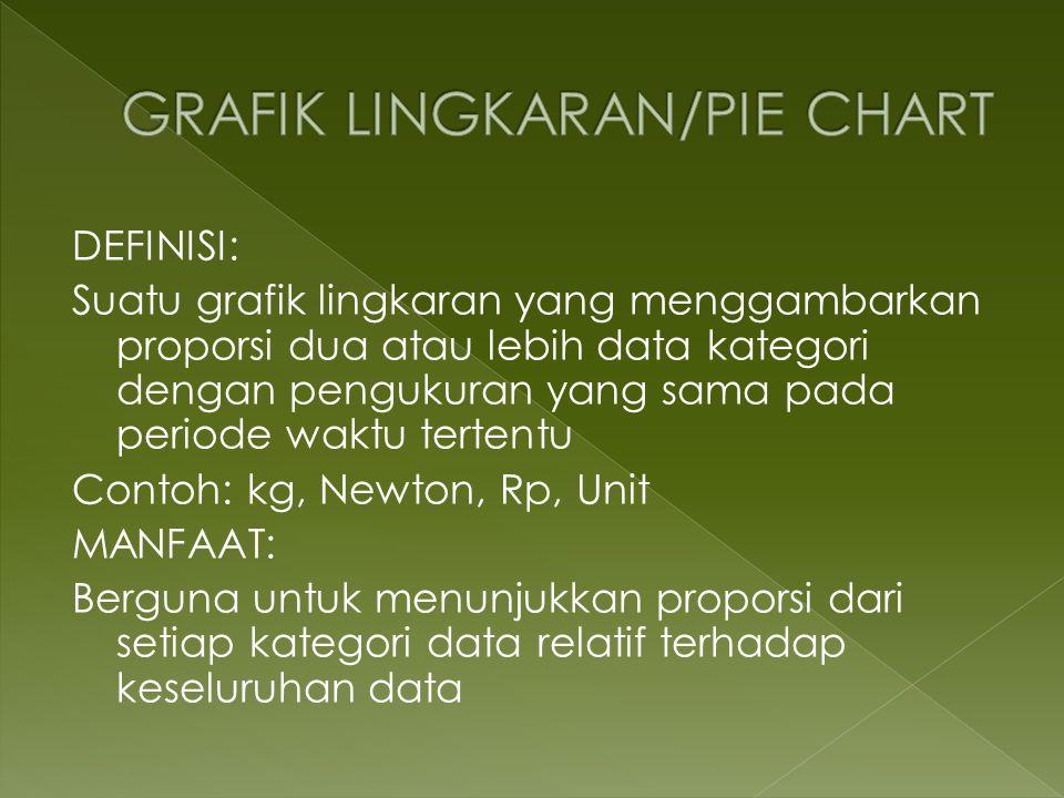 GRAFIK LINGKARAN/PIE CHART