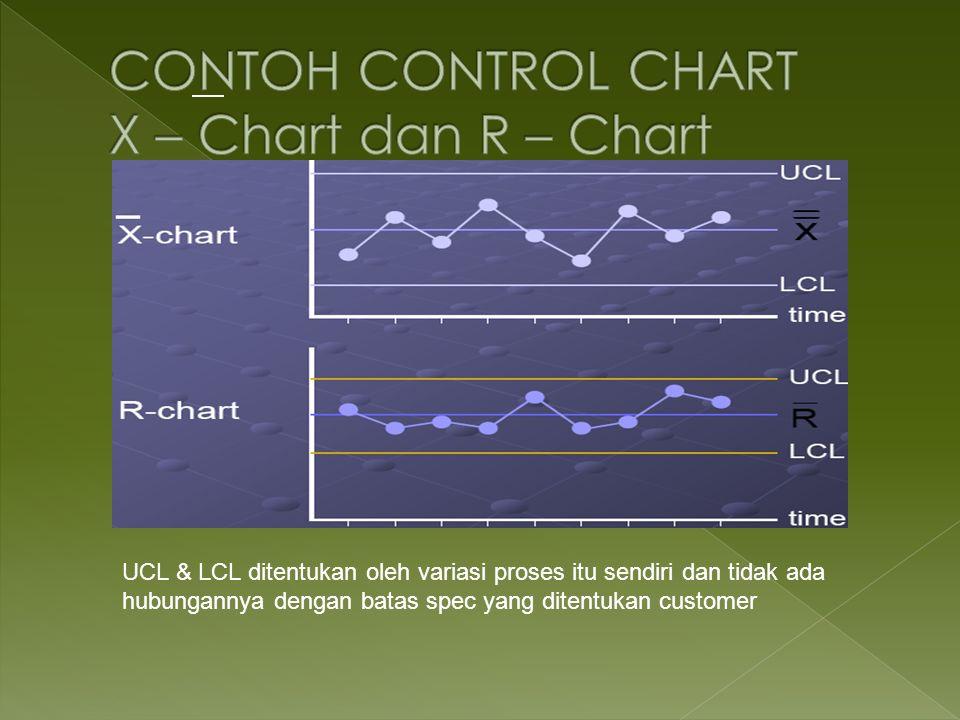 CONTOH CONTROL CHART X – Chart dan R – Chart
