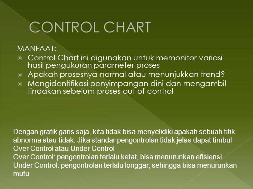 CONTROL CHART MANFAAT: