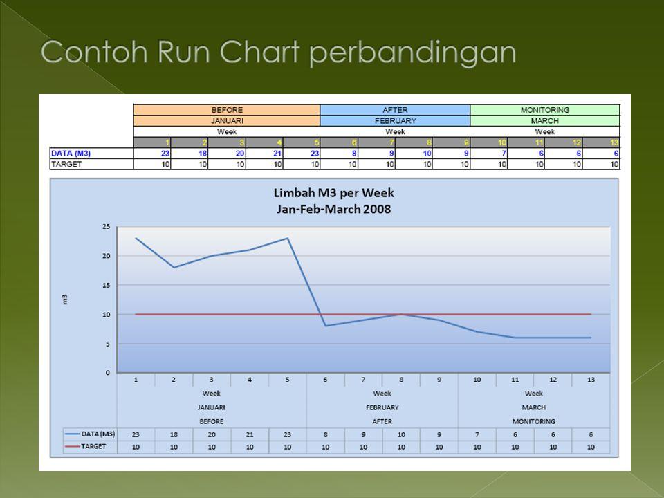 Contoh Run Chart perbandingan
