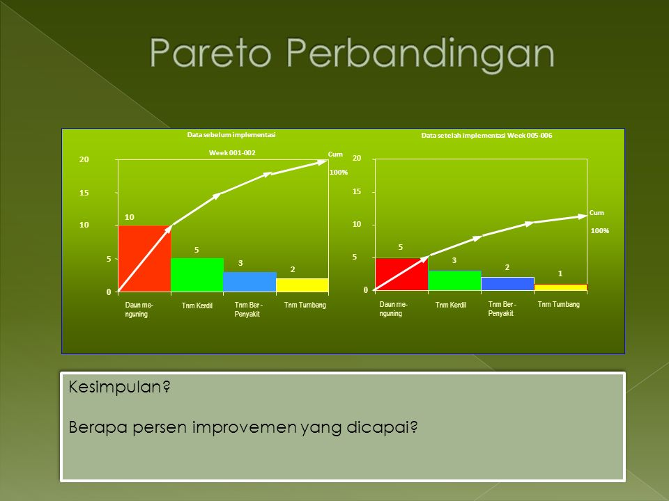 Data sebelum implementasi Data setelah implementasi Week 005-006