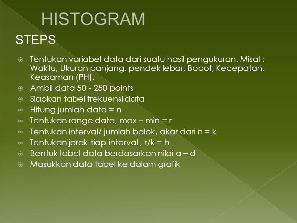 HISTOGRAM STEPS. Tentukan variabel data dari suatu hasil pengukuran. Misal : Waktu, Ukuran panjang, pendek lebar, Bobot, Kecepatan, Keasaman (PH).