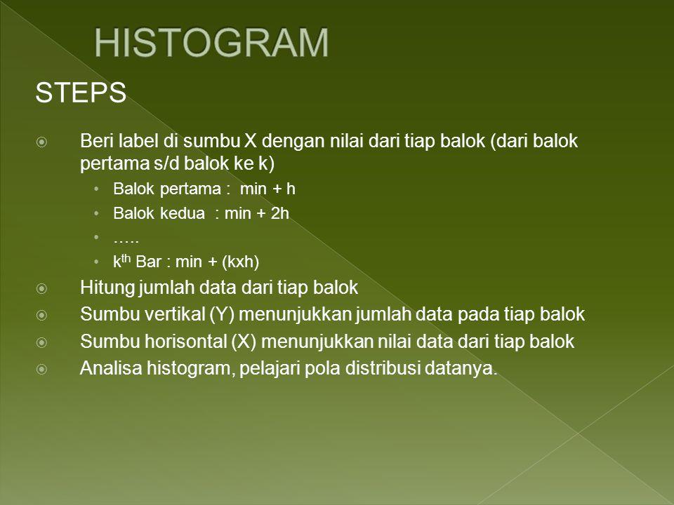HISTOGRAM STEPS. Beri label di sumbu X dengan nilai dari tiap balok (dari balok pertama s/d balok ke k)
