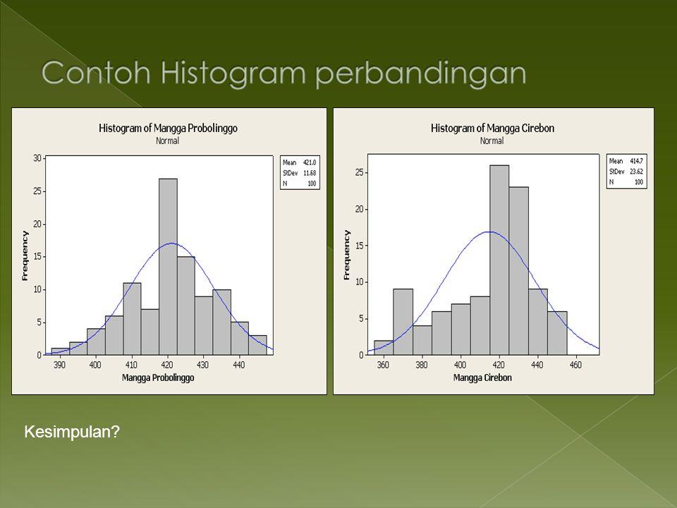 Contoh Histogram perbandingan