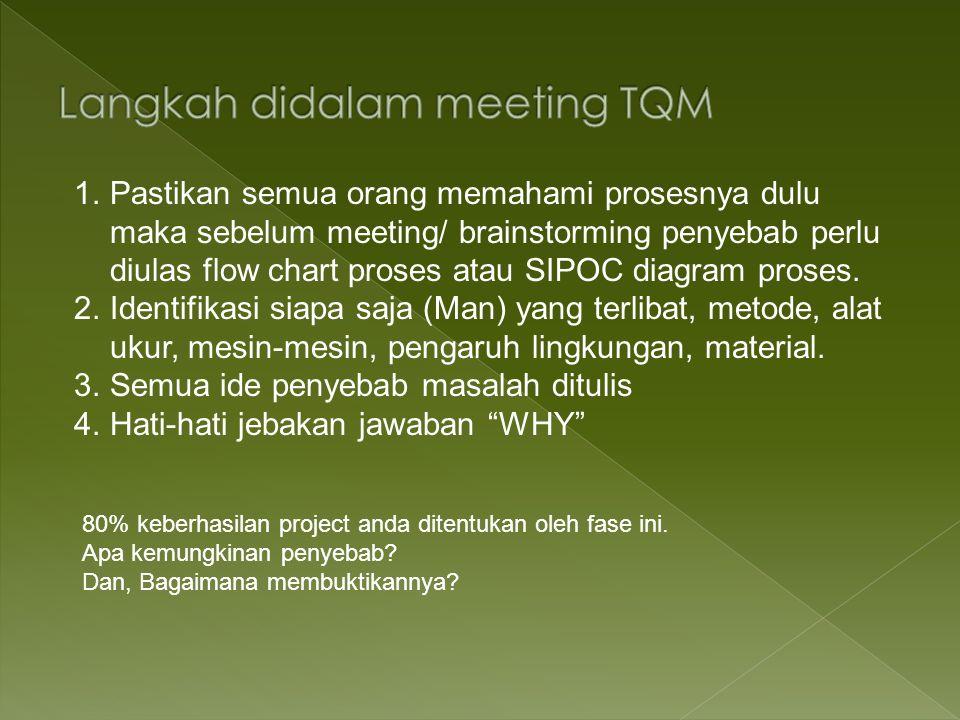 Langkah didalam meeting TQM