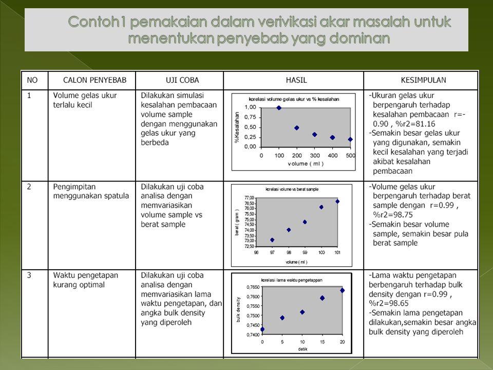 Contoh1 pemakaian dalam verivikasi akar masalah untuk menentukan penyebab yang dominan