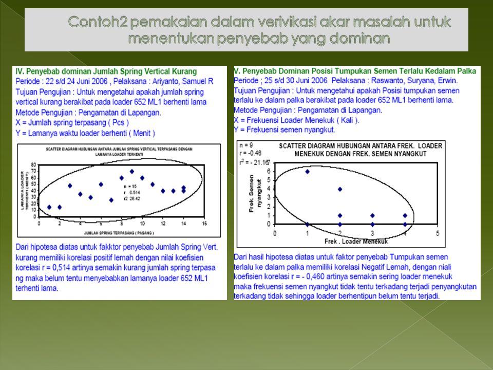 Contoh2 pemakaian dalam verivikasi akar masalah untuk menentukan penyebab yang dominan