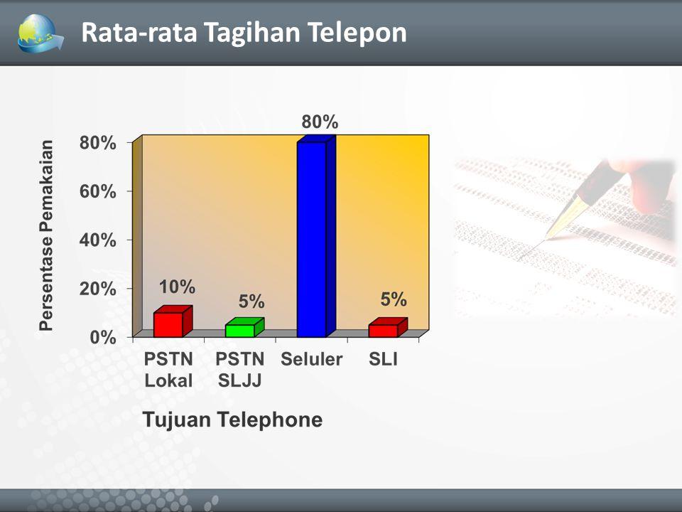 Rata-rata Tagihan Telepon