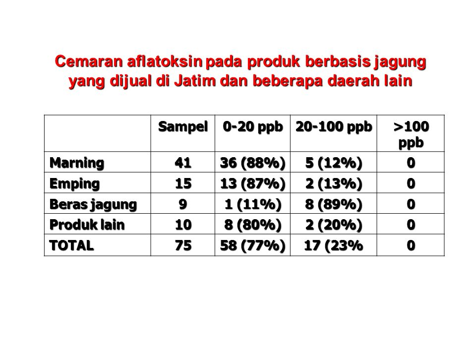 Cemaran aflatoksin pada produk berbasis jagung