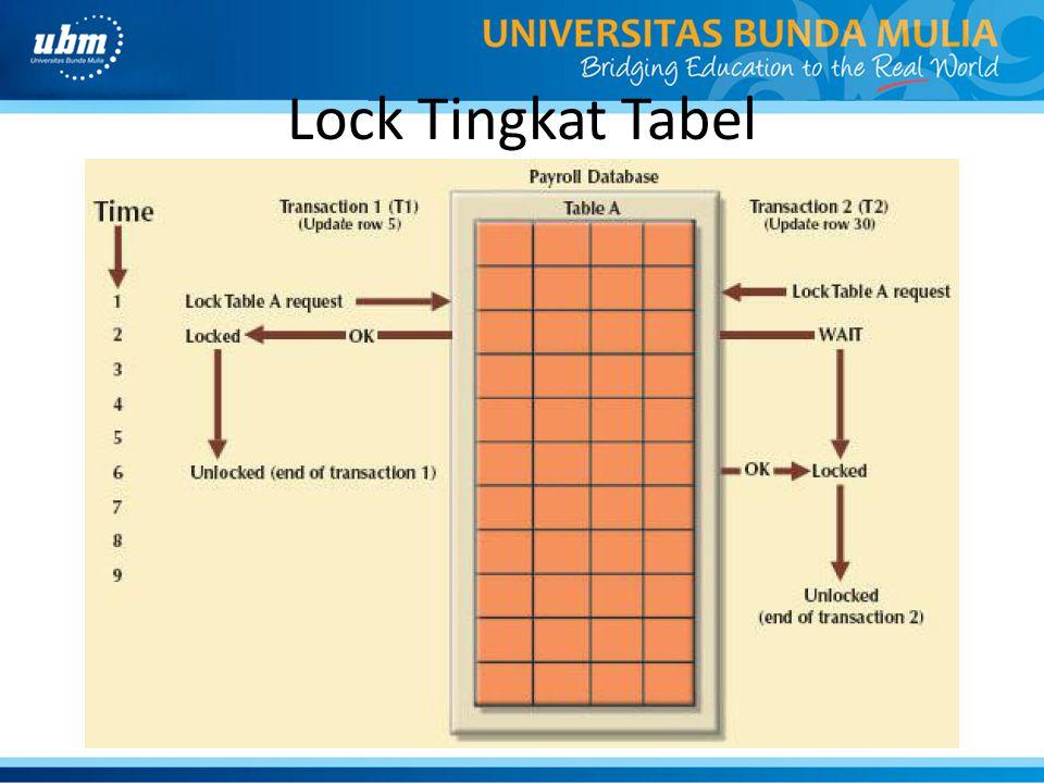 Lock Tingkat Tabel