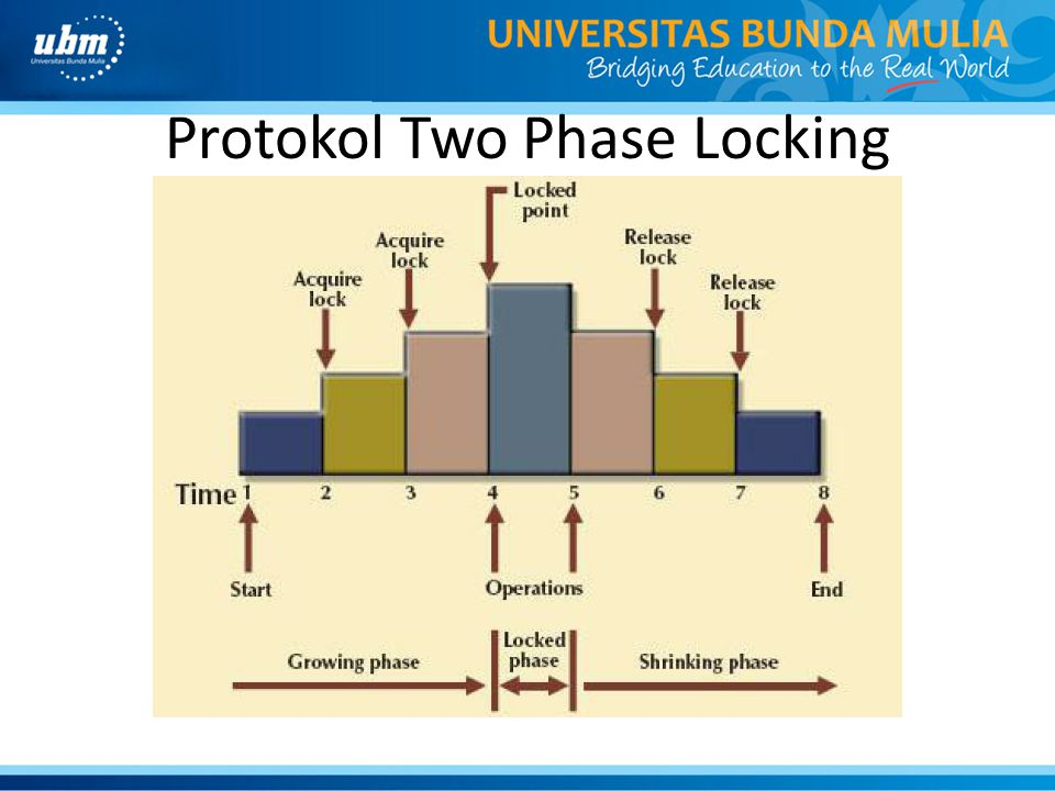 Protokol Two Phase Locking