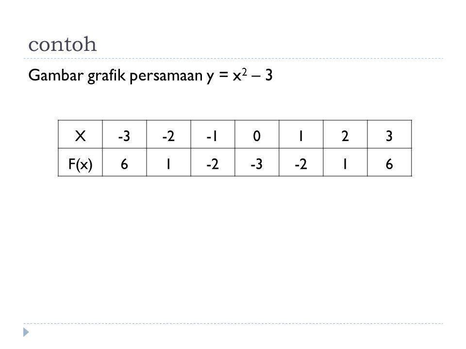 contoh Gambar grafik persamaan y = x2 – 3 X -3 -2 -1 1 2 3 F(x) 6