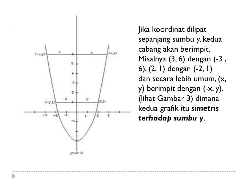 Jika koordinat dilipat sepanjang sumbu y, kedua cabang akan berimpit