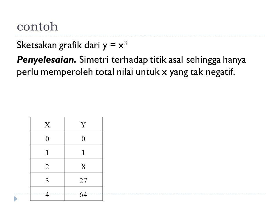 contoh Sketsakan grafik dari y = x3 Penyelesaian. Simetri terhadap titik asal sehingga hanya perlu memperoleh total nilai untuk x yang tak negatif.