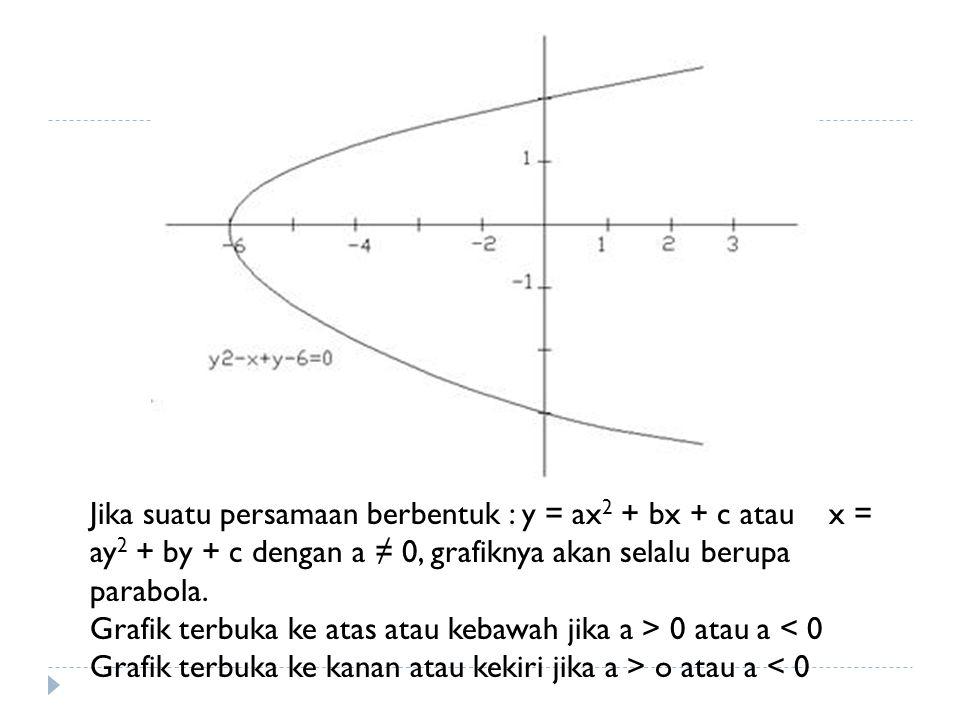 Jika suatu persamaan berbentuk : y = ax2 + bx + c atau x = ay2 + by + c dengan a ≠ 0, grafiknya akan selalu berupa parabola.