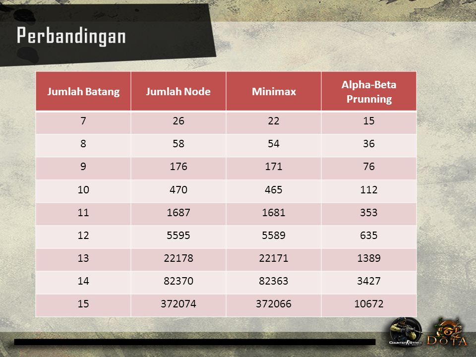 Perbandingan Jumlah Batang Jumlah Node Minimax Alpha-Beta Prunning 7