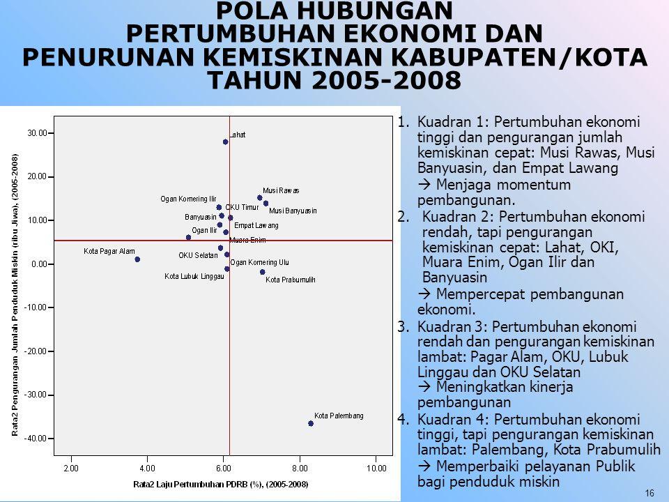POLA HUBUNGAN PERTUMBUHAN EKONOMI DAN PENURUNAN KEMISKINAN KABUPATEN/KOTA TAHUN 2005-2008
