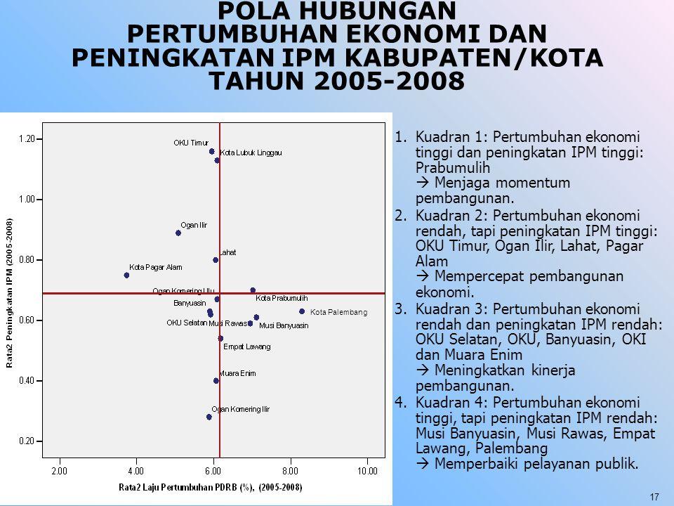 POLA HUBUNGAN PERTUMBUHAN EKONOMI DAN PENINGKATAN IPM KABUPATEN/KOTA TAHUN 2005-2008