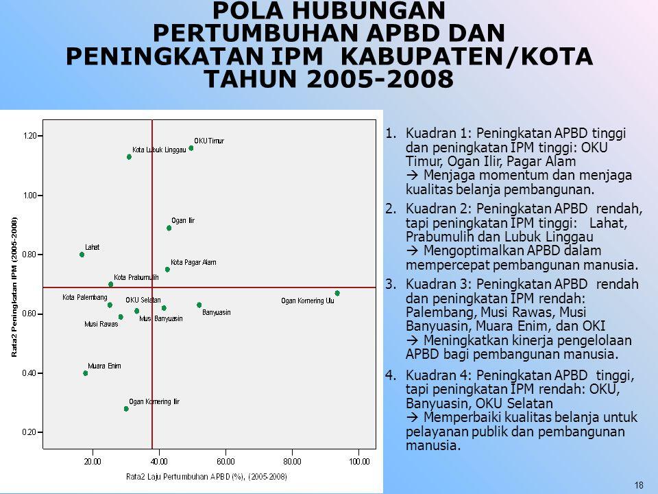 POLA HUBUNGAN PERTUMBUHAN APBD DAN PENINGKATAN IPM KABUPATEN/KOTA TAHUN 2005-2008