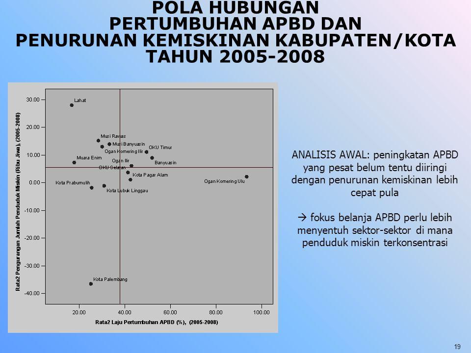 POLA HUBUNGAN PERTUMBUHAN APBD DAN PENURUNAN KEMISKINAN KABUPATEN/KOTA TAHUN 2005-2008