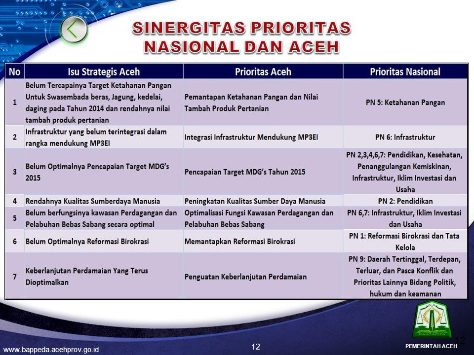SINERGITAS PRIORITAS NASIONAL DAN ACEH