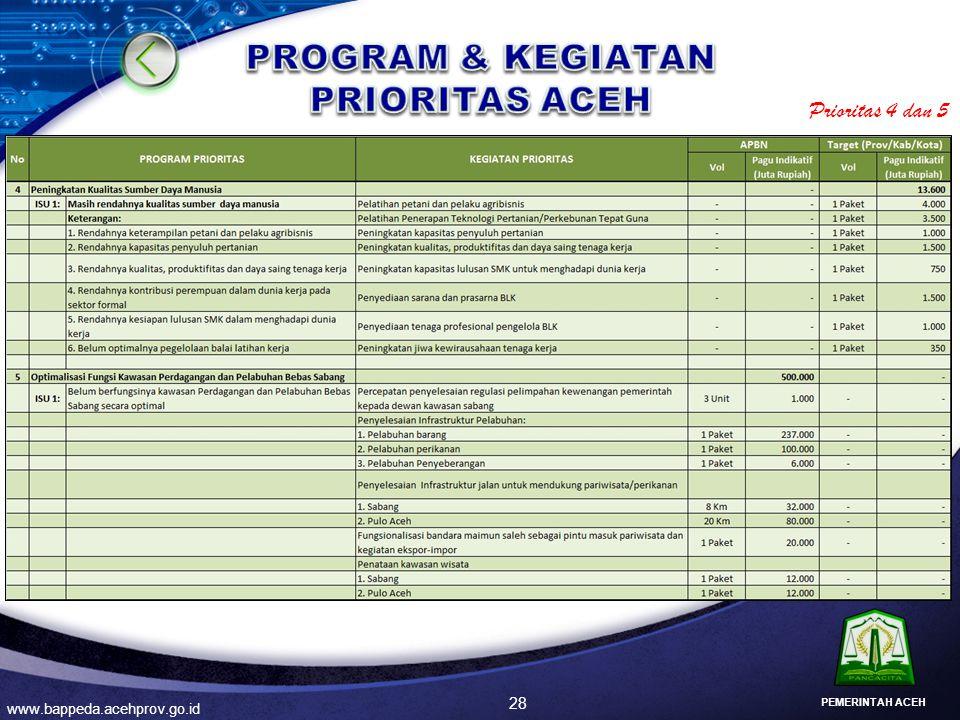 PROGRAM & KEGIATAN PRIORITAS ACEH