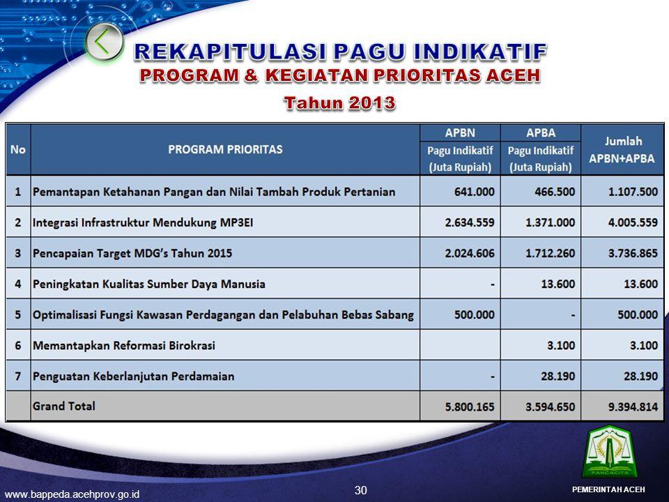 REKAPITULASI PAGU INDIKATIF PROGRAM & KEGIATAN PRIORITAS ACEH Tahun 2013