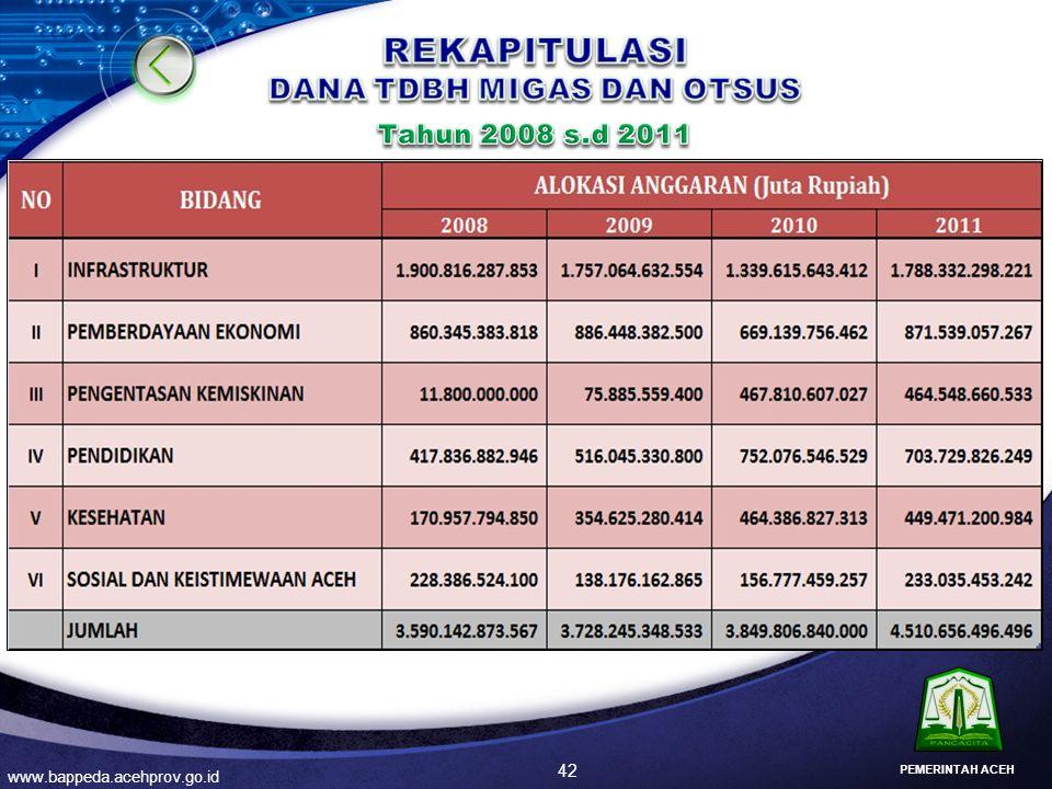DANA TDBH MIGAS DAN OTSUS Tahun 2008 s.d 2011
