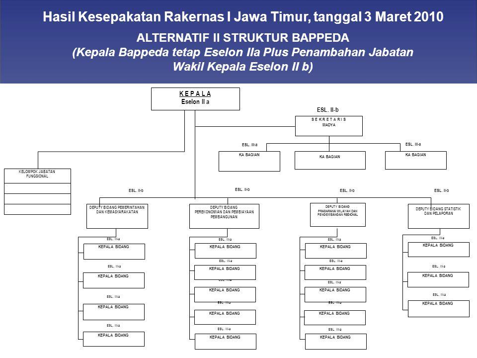 Hasil Kesepakatan Rakernas I Jawa Timur, tanggal 3 Maret 2010