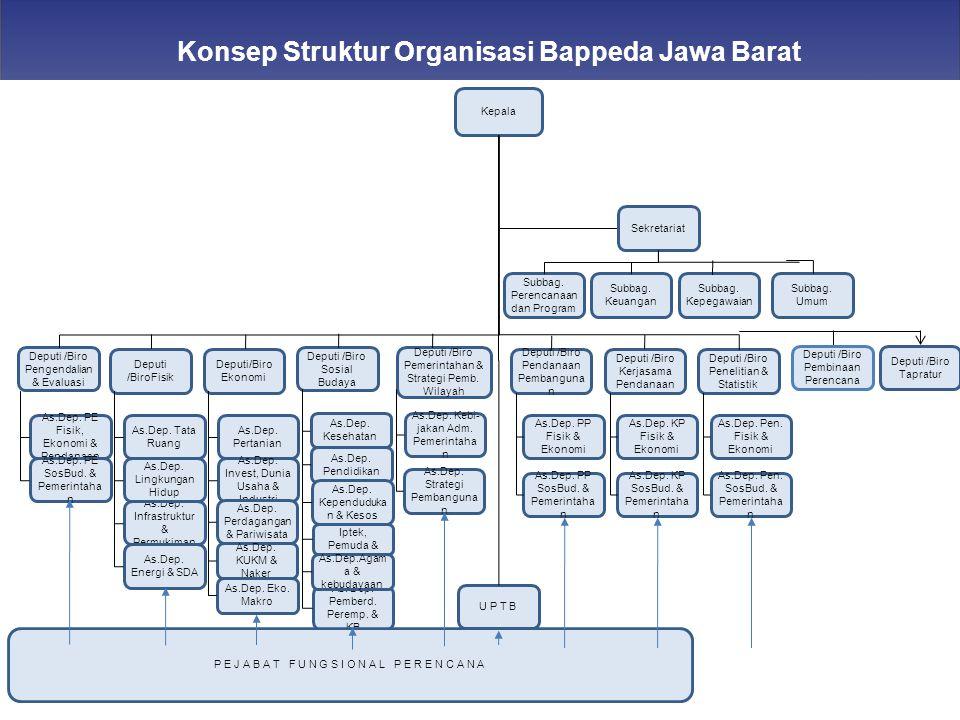 Konsep Struktur Organisasi Bappeda Jawa Barat