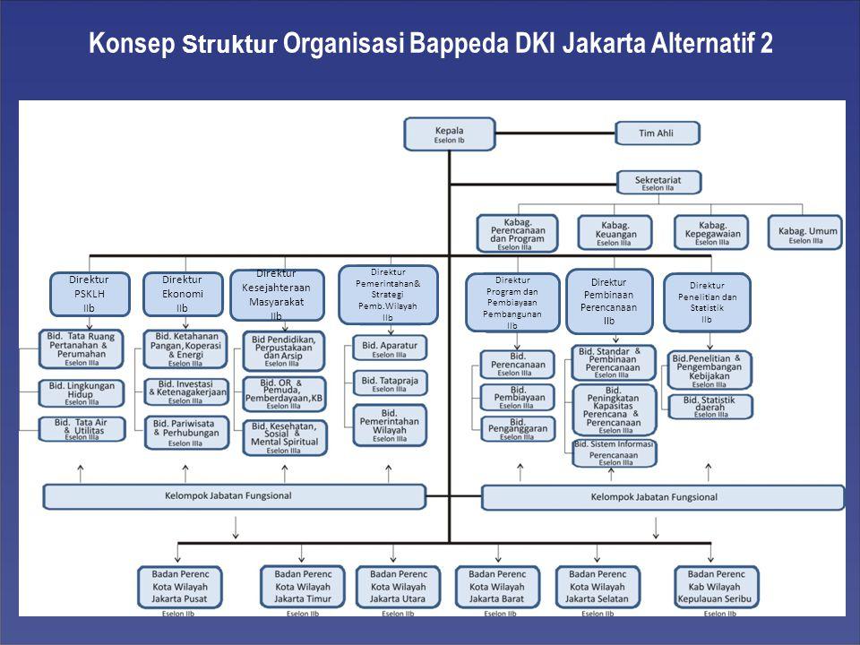 Konsep Struktur Organisasi Bappeda DKI Jakarta Alternatif 2