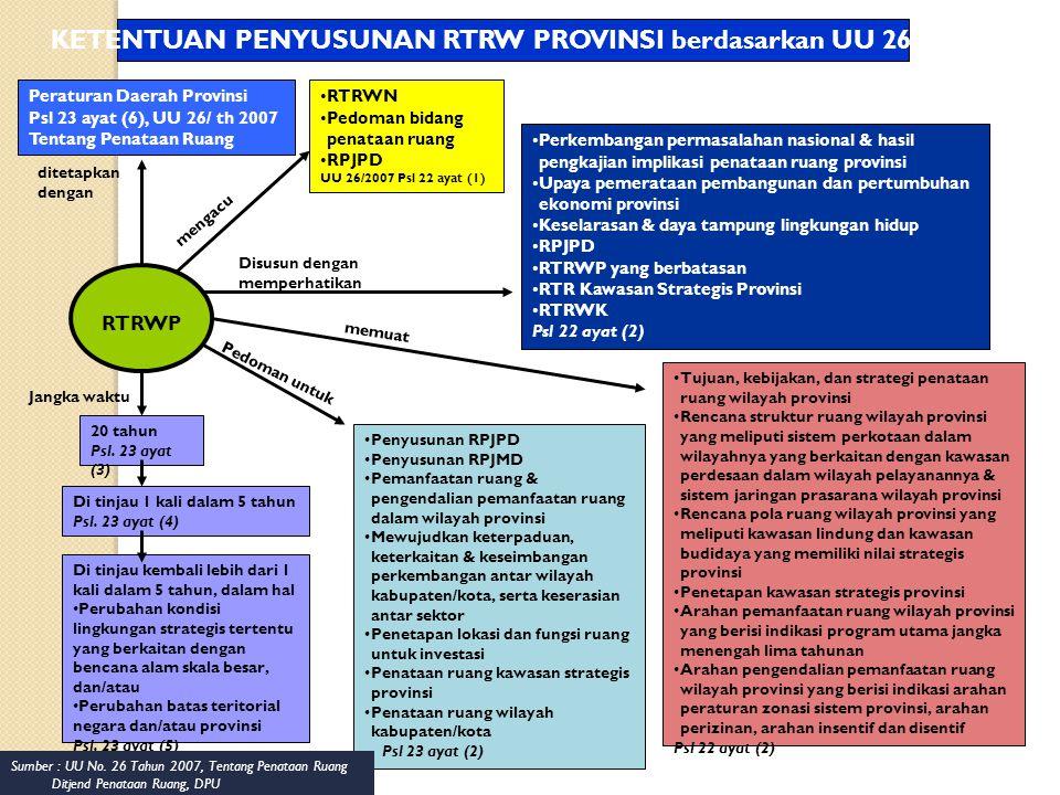 KETENTUAN PENYUSUNAN RTRW PROVINSI berdasarkan UU 26/2007