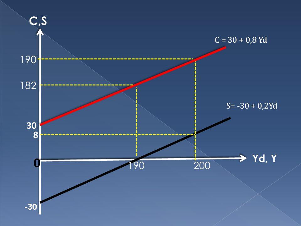 C,S C = 30 + 0,8 Yd 190 182 S= -30 + 0,2Yd 30 8 Yd, Y 190 200 -30