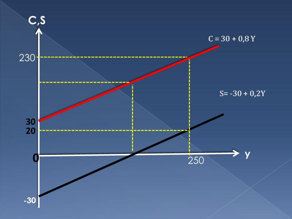 C,S C = 30 + 0,8 Y 230 S= -30 + 0,2Y 30 20 y 250 -30