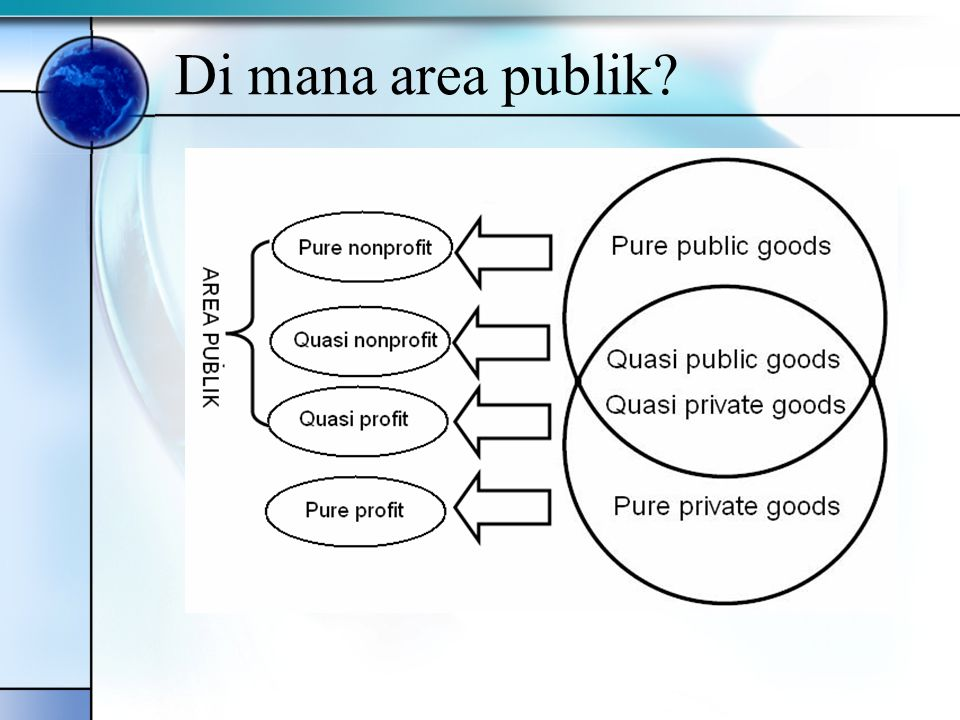 Di mana area publik