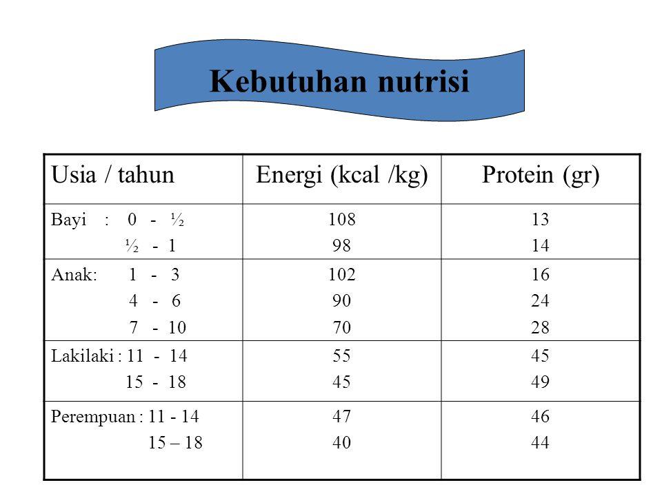 Kebutuhan nutrisi Usia / tahun Energi (kcal /kg) Protein (gr)