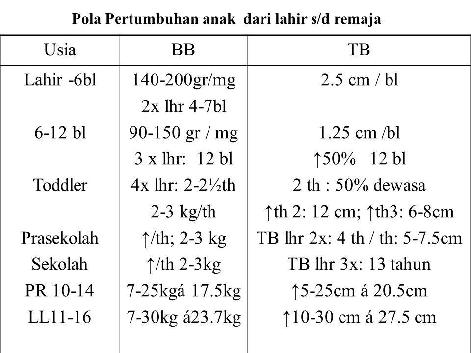 Usia BB TB Lahir -6bl 6-12 bl Toddler Prasekolah Sekolah PR 10-14