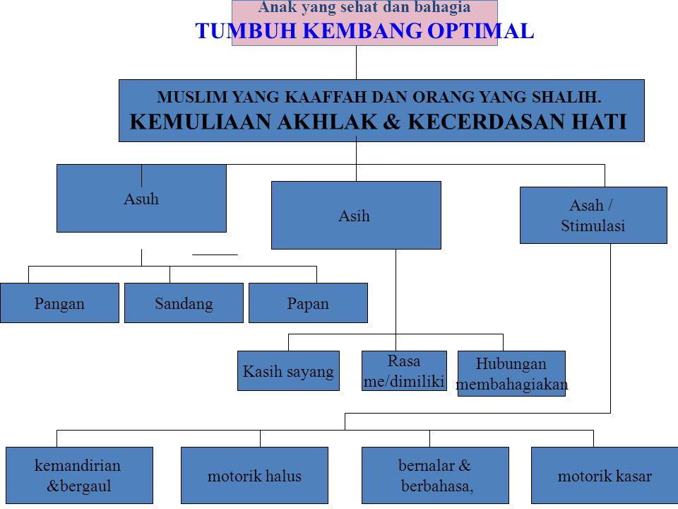 TUMBUH KEMBANG OPTIMAL KEMULIAAN AKHLAK & KECERDASAN HATI