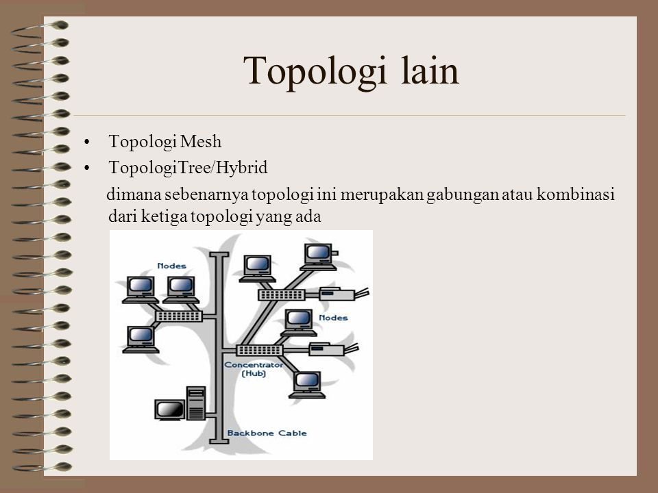 Topologi lain Topologi Mesh TopologiTree/Hybrid