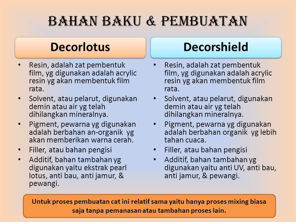 Bahan Baku & Pembuatan Decorlotus Decorshield