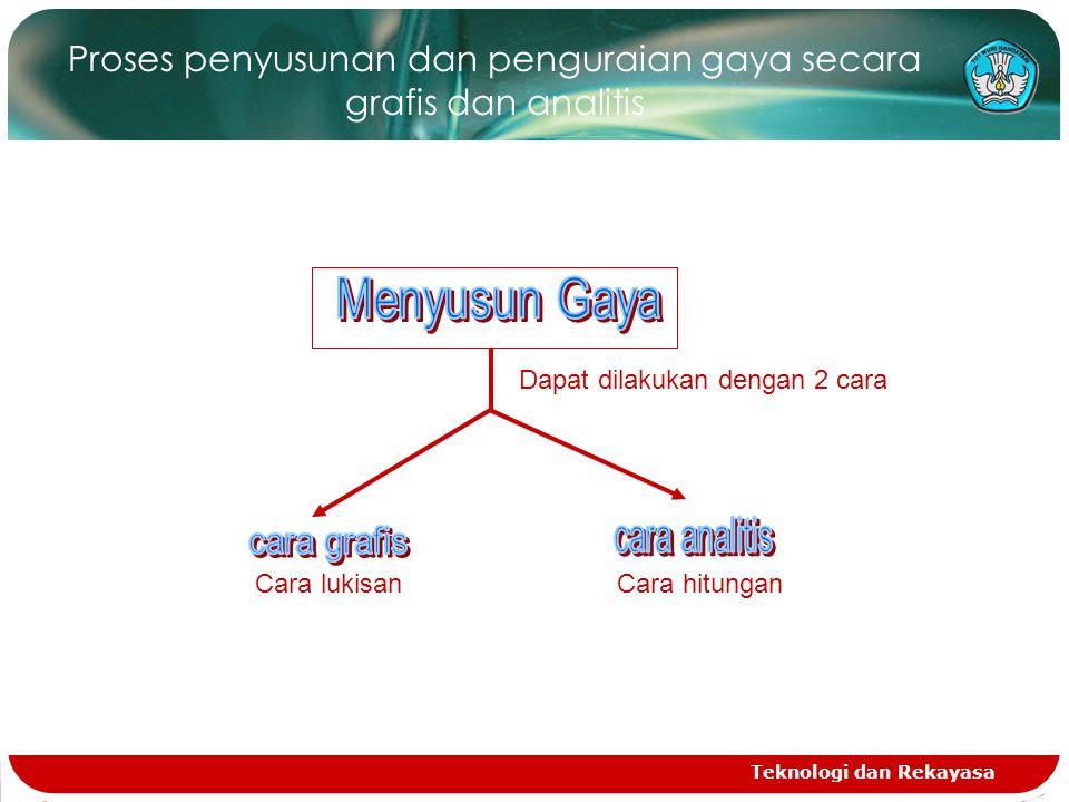 Proses penyusunan dan penguraian gaya secara grafis dan analitis