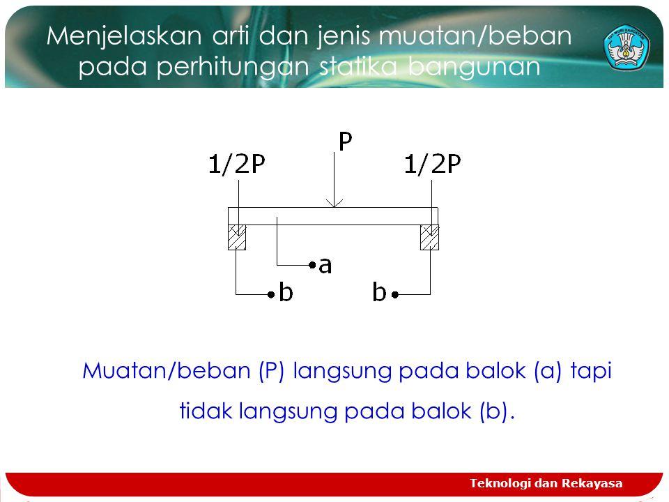 Menjelaskan arti dan jenis muatan/beban pada perhitungan statika bangunan