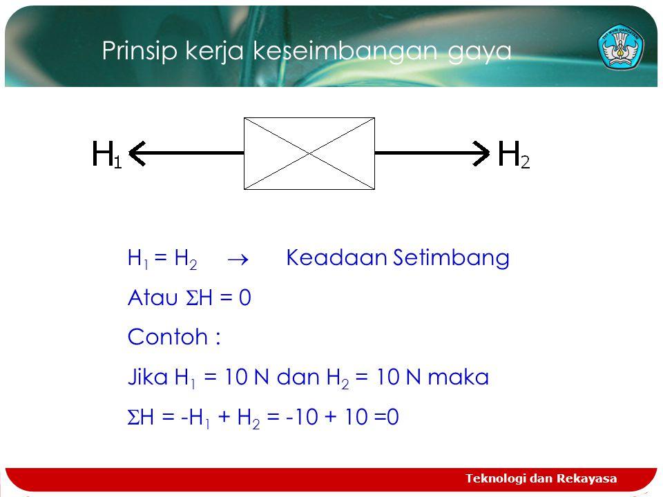 Prinsip kerja keseimbangan gaya