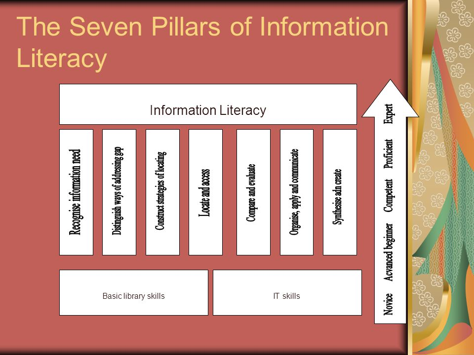 The Seven Pillars of Information Literacy